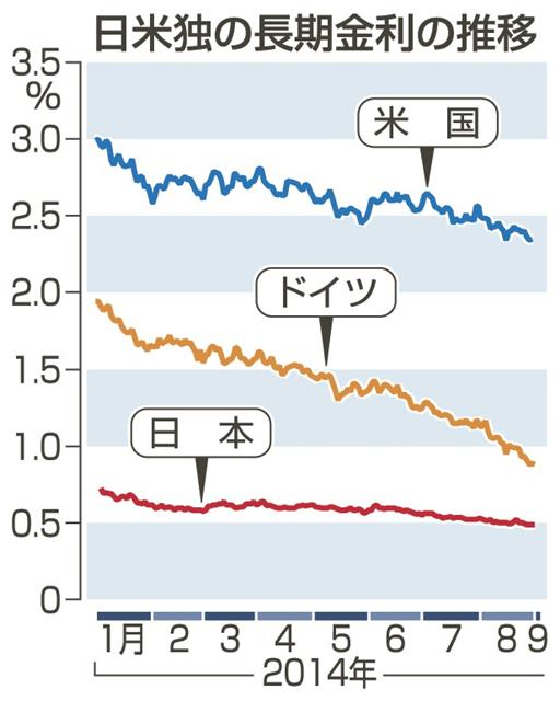 先進国で長期金利低下 成長停滞 緩和長期化予想も|中部経済新聞 愛知 ...