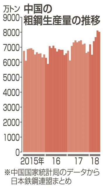 中国の鋼材輸出が増加 国際市況悪化に警戒感|中部経済新聞 愛知・岐阜 ...