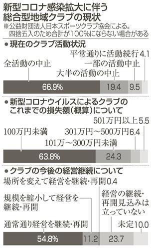 岐阜 コロナ 感染 数