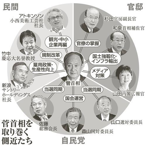 政官民、幅広い助言者 菅首相の側近像 首相の重要決定を左右|中部経済 ...